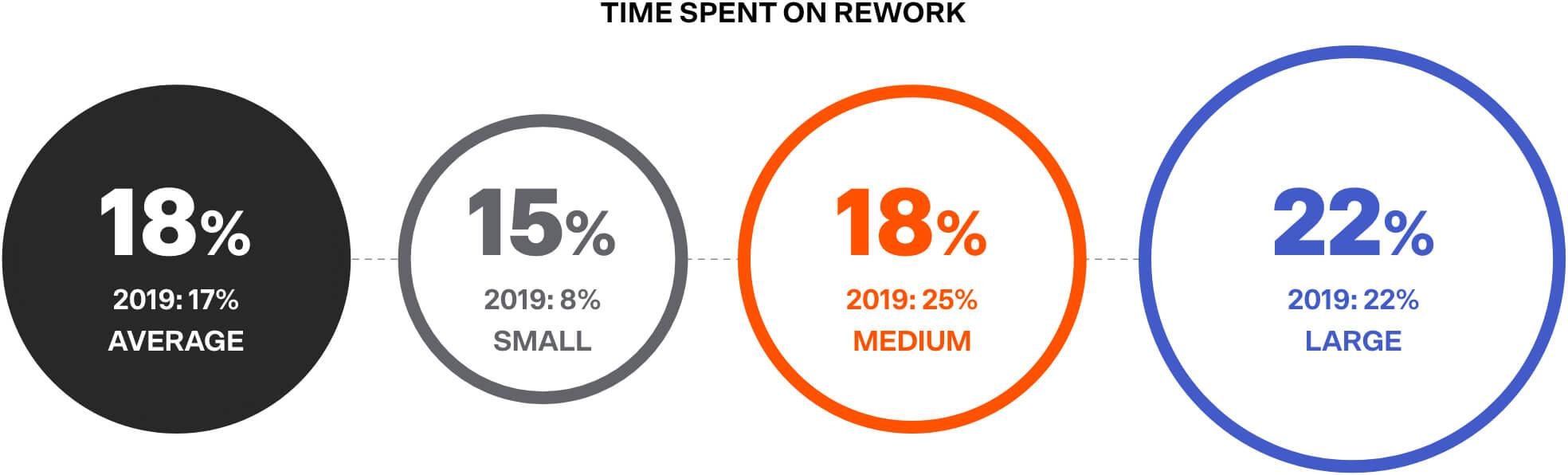 Average time spent on rework is 18%