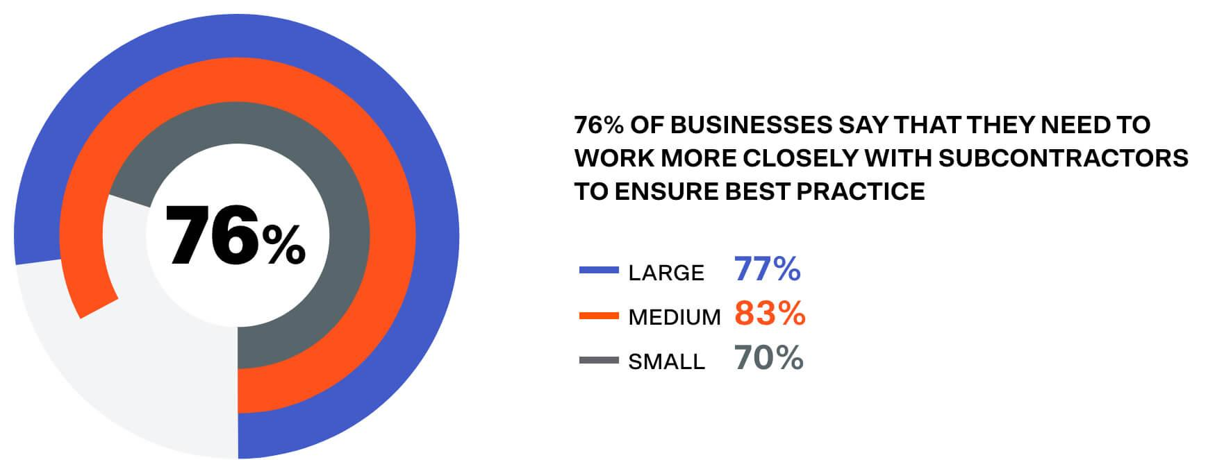 76% of businesses say they need to work with subcontractors more closely to ensure best practice.