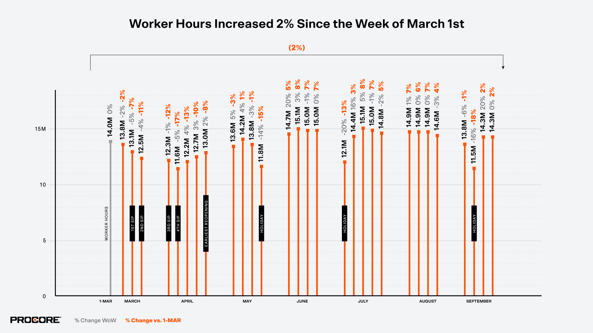 American Construction worker hours map