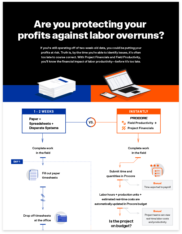 Real Time Labor Infographic cover image
