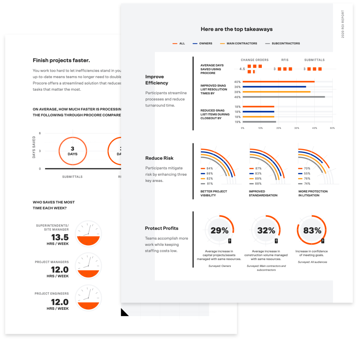UKI Pages for the 2020 ROI report